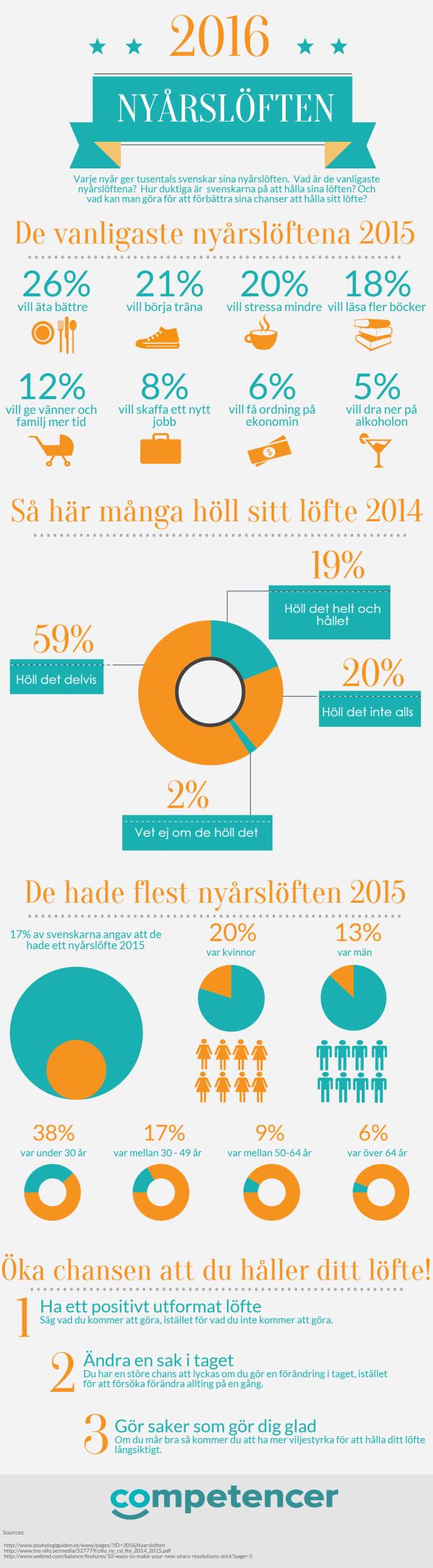 nyår infographic 1